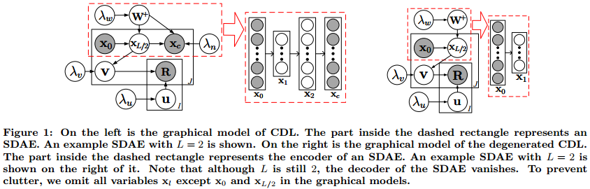 Collaborative Deep Learning for Recommender Systems